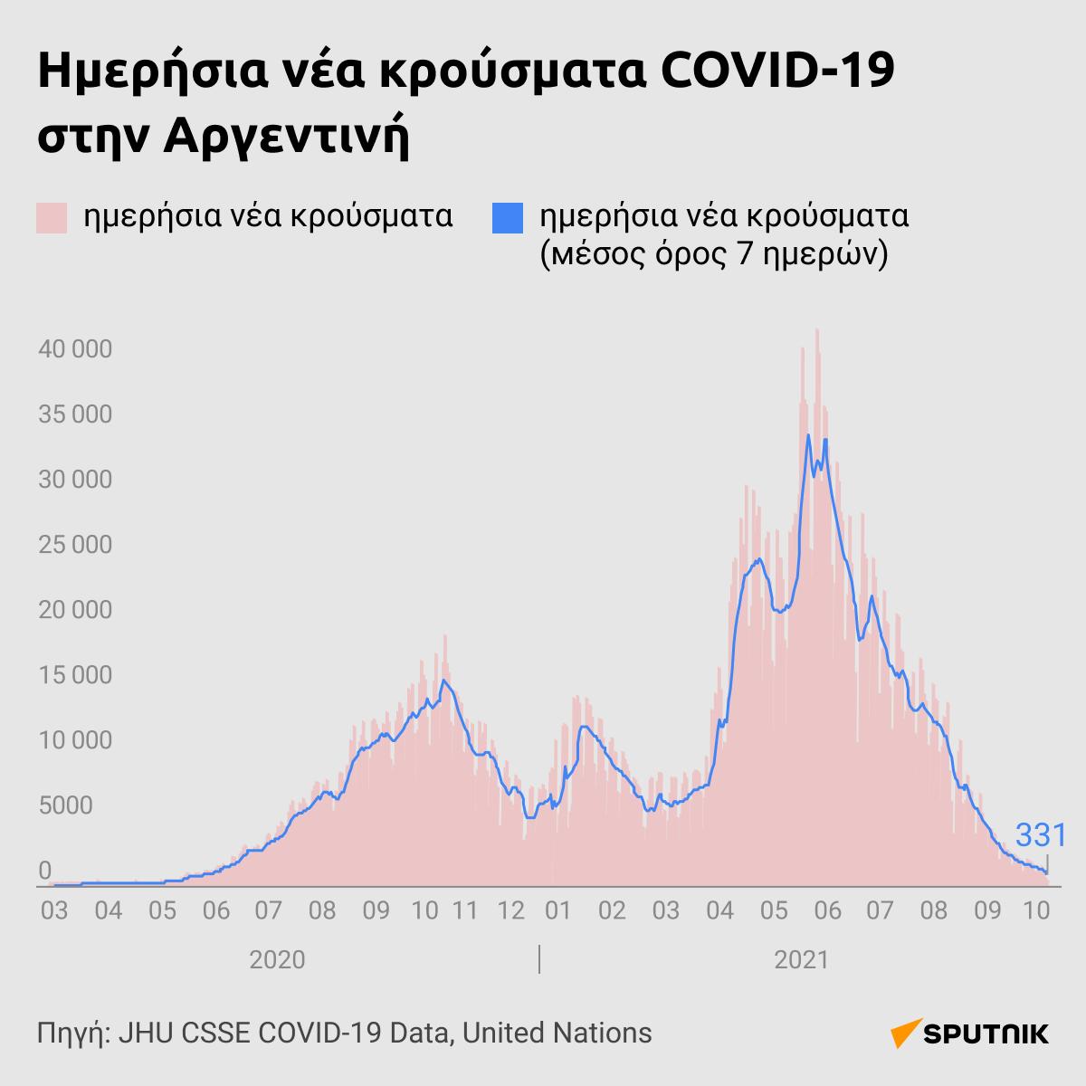 Sputnik Light VS Μετάλλαξη Δέλτα: Τι δείχνουν τα δεδομένα για το ρωσικό μονοδοσικό εμβόλιο - Sputnik Ελλάδα