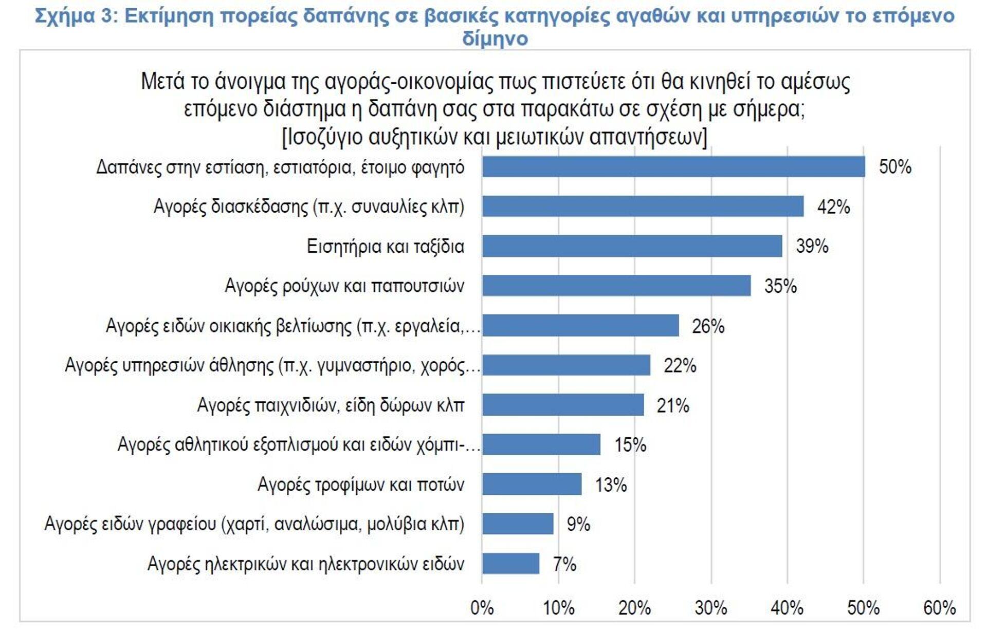 Δαπάνες καταναλωτών το επόμενο δίμηνο - Sputnik Ελλάδα, 1920, 14.04.2021