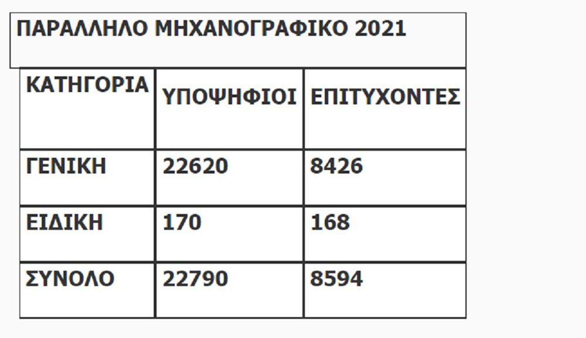 Πανελλαδικές 2021: Παράλληλο Μηχανογραφικό - Sputnik Ελλάδα, 1920, 27.08.2021