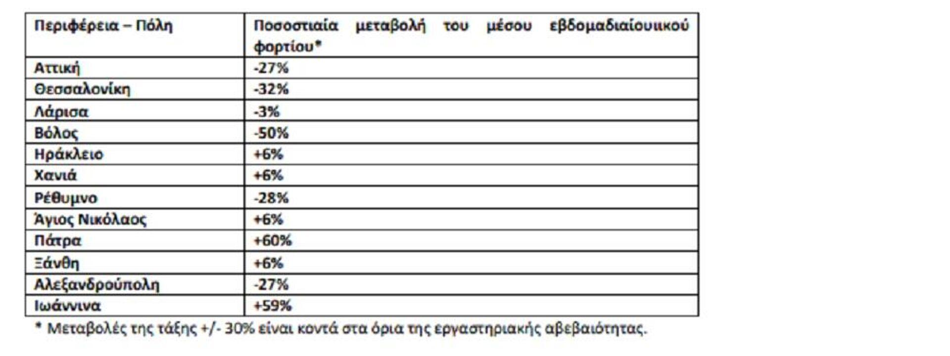 Ποσοστιαία μεταβολή στη μέση συγκέντρωση του ιικού φορτίου του SARS-CoV-2 στα αστικά λύματα ανά 100.000 κατοίκους την εβδομάδα 6 -12 Σεπτεμβρίου 2021 σε σχέση με την εβδομάδα 30 Αυγούστου - 5 Σεπτεμβρίου 2021 - Sputnik Ελλάδα, 1920, 14.09.2021