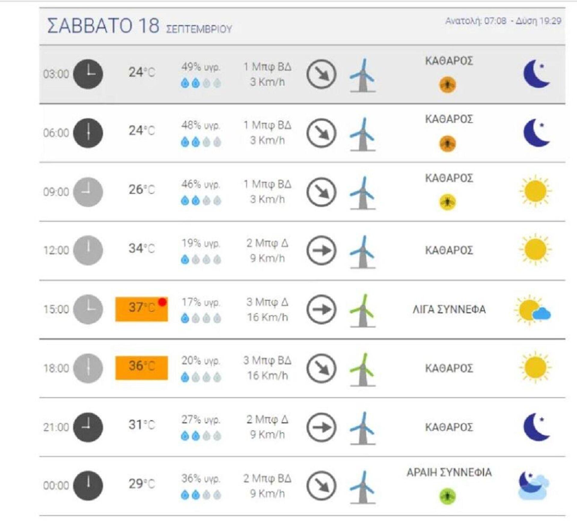 Xάρτης με τις θερμοκρασίες του Σαββάτου (18/09) - Sputnik Ελλάδα, 1920, 16.09.2021