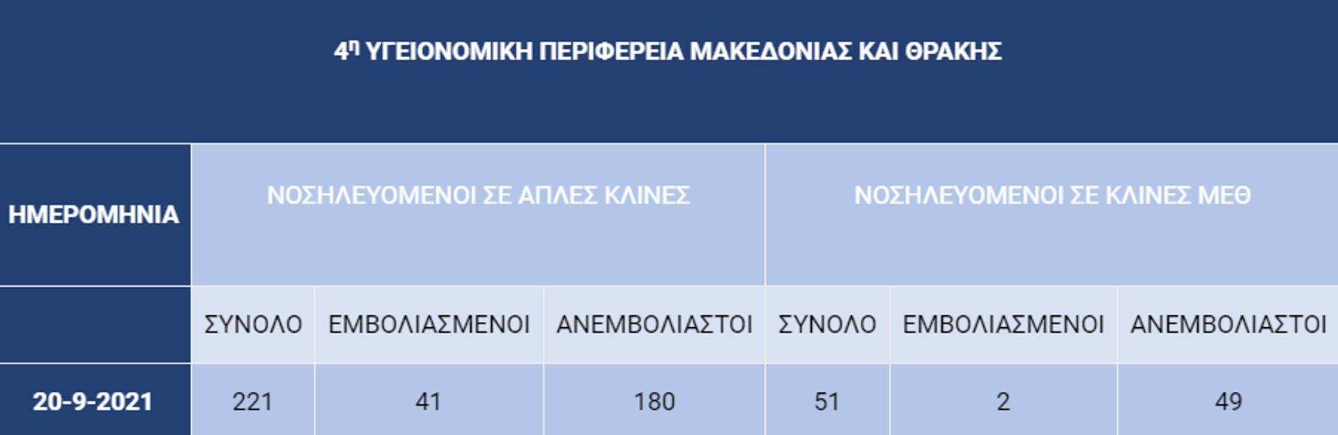 Εικόνα νοσηλειών στα Νοσοκομεία της 4ης ΥΠΕ - Sputnik Ελλάδα, 1920, 21.09.2021