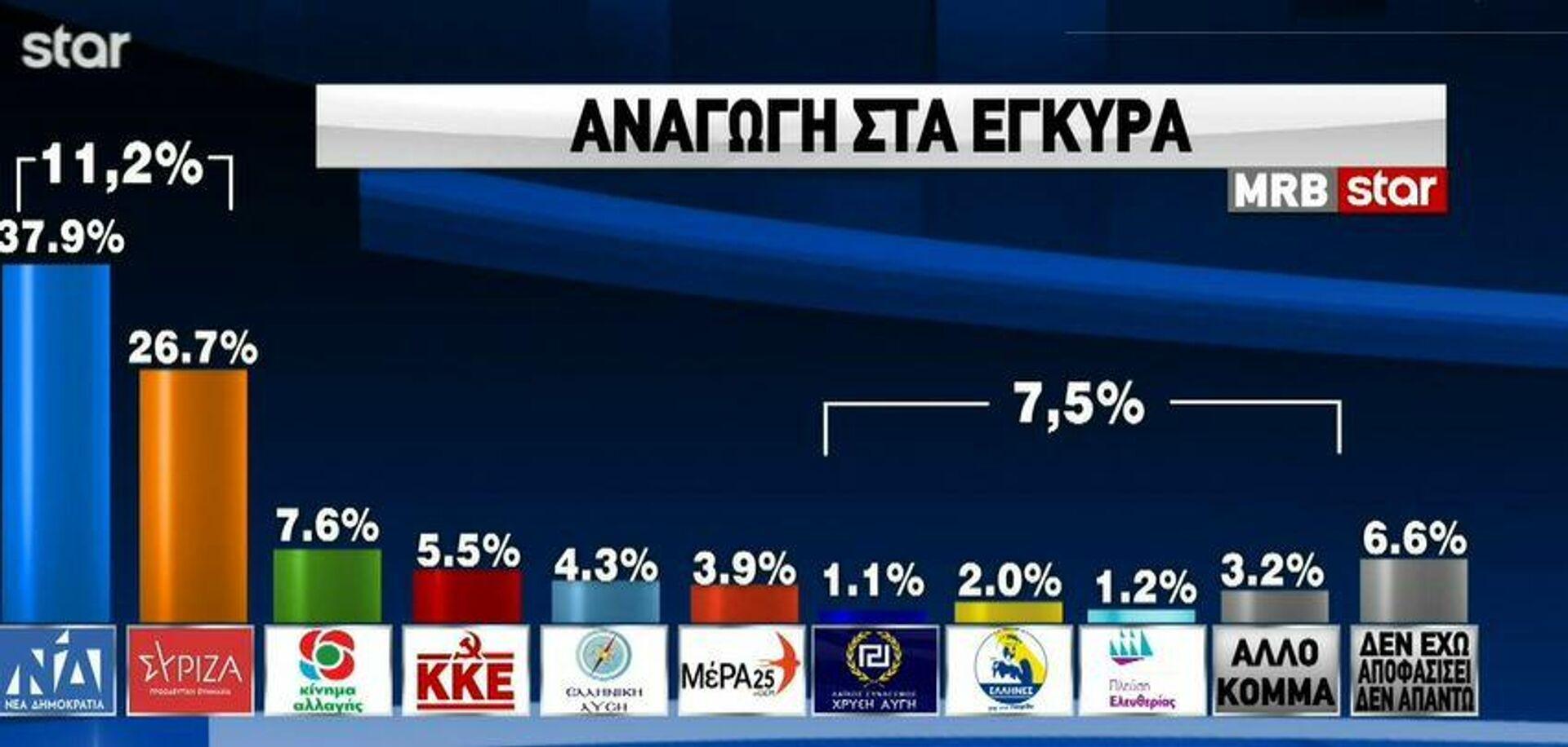 Πρόθεση ψήφου της δημοσκόπησης του Star με αναγωγή στα έγκυρα - Sputnik Ελλάδα, 1920, 22.09.2021