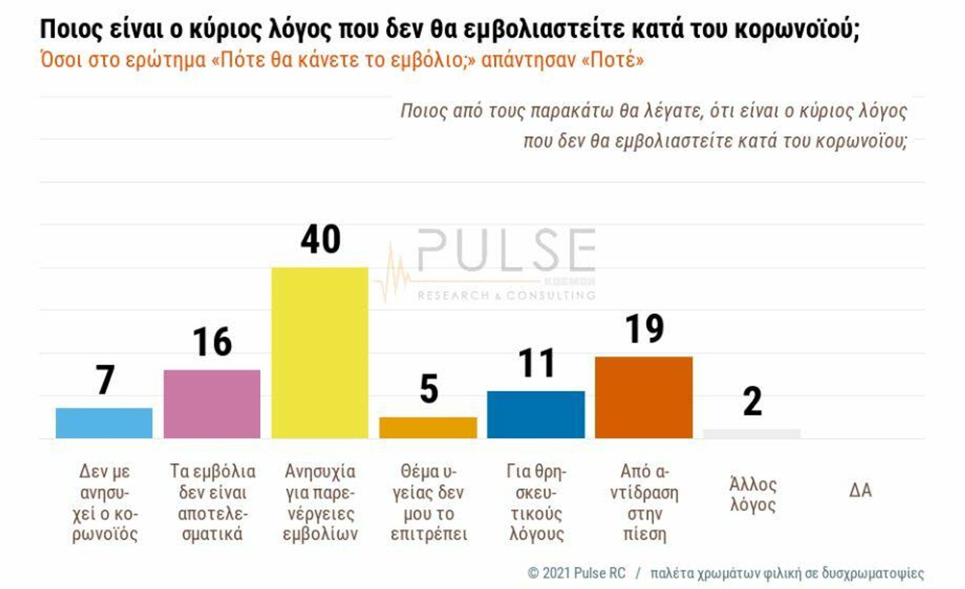 Δημοσκόπηση ΣΚΑΪ - Sputnik Ελλάδα, 1920, 22.09.2021