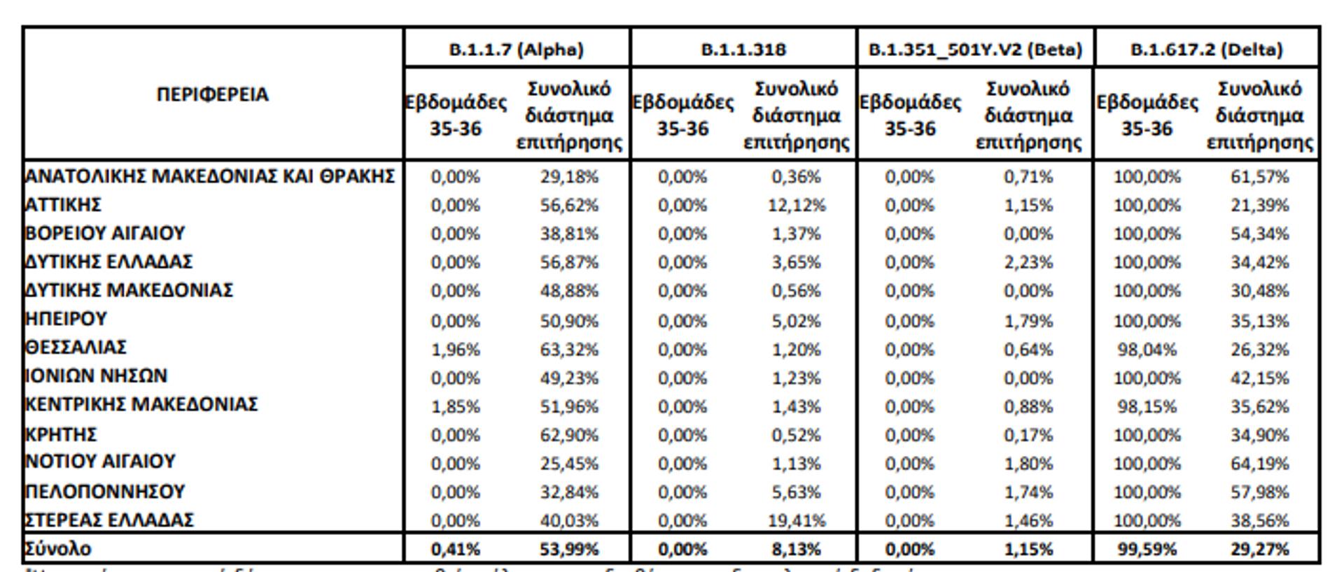 Στοιχεία ΕΟΔΥ για τις μεταλλάξεις στην Ελλάδα  - Sputnik Ελλάδα, 1920, 23.09.2021