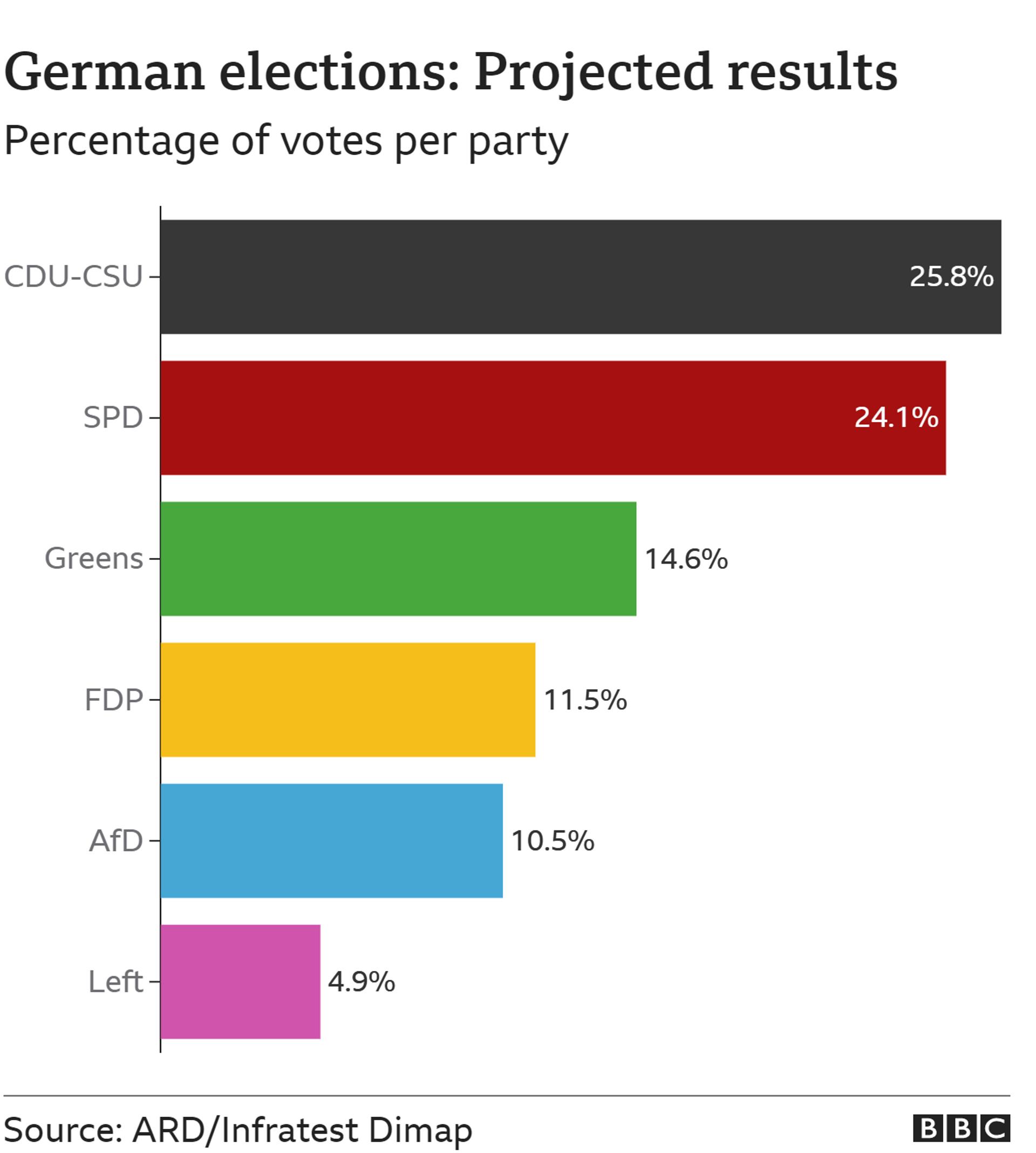 Γερμανικές εκλογές - Sputnik Ελλάδα, 1920, 27.09.2021