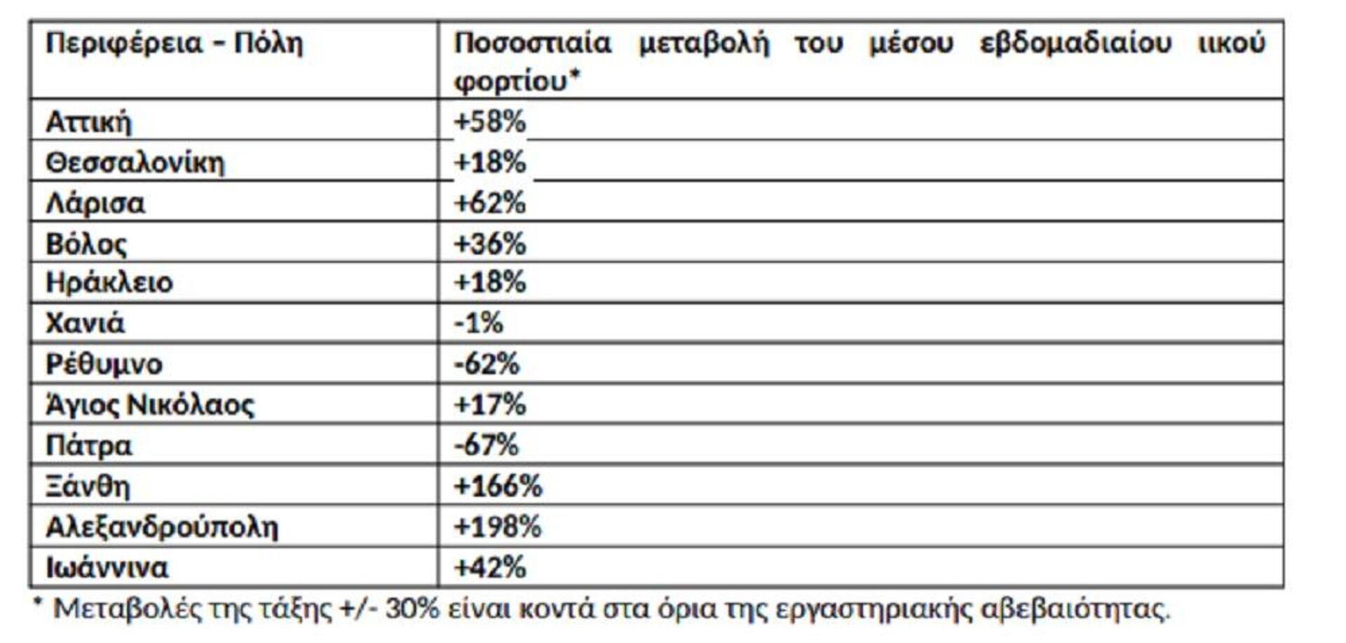 Ποσοστιαία μεταβολή στη μέση συγκέντρωση του ιικού φορτίου του SARS-CoV-2 στα αστικά λύματα ανά 100.000 κατοίκους την εβδομάδα 20-26 Σεπτεμβρίου 2021 σε σχέση με την εβδομάδα 13-19 Σεπτεμβρίου 2021 - Sputnik Ελλάδα, 1920, 28.09.2021