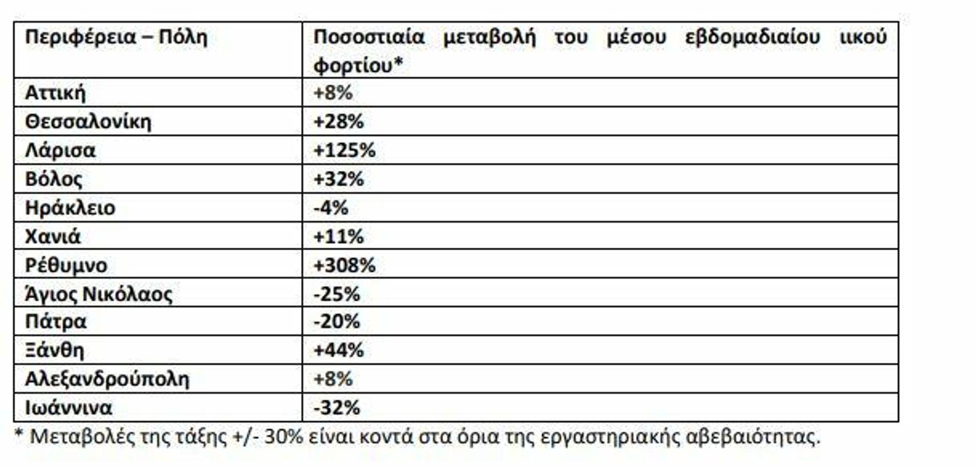 Aστικά λύματα την εβδομάδα 27 Σεπτεμβρίου – 3 Οκτωβρίου 2021 - Sputnik Ελλάδα, 1920, 05.10.2021