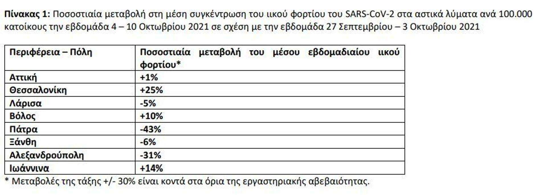 Ιικό φορτίο στα λύματα - Sputnik Ελλάδα, 1920, 12.10.2021