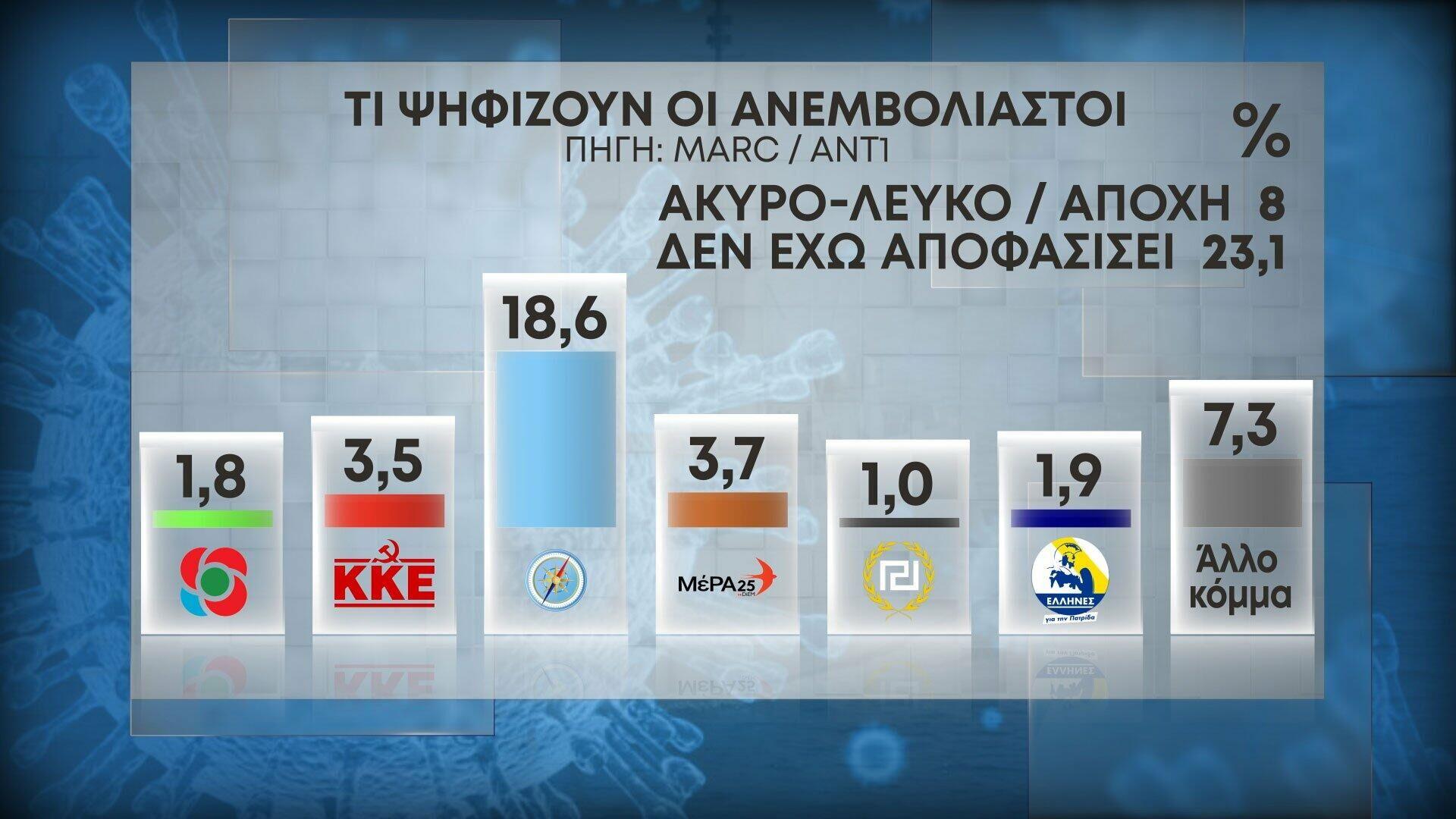 Τι ψηφίζουν οι ανεμβολίαστοι  - Sputnik Ελλάδα, 1920, 12.10.2021