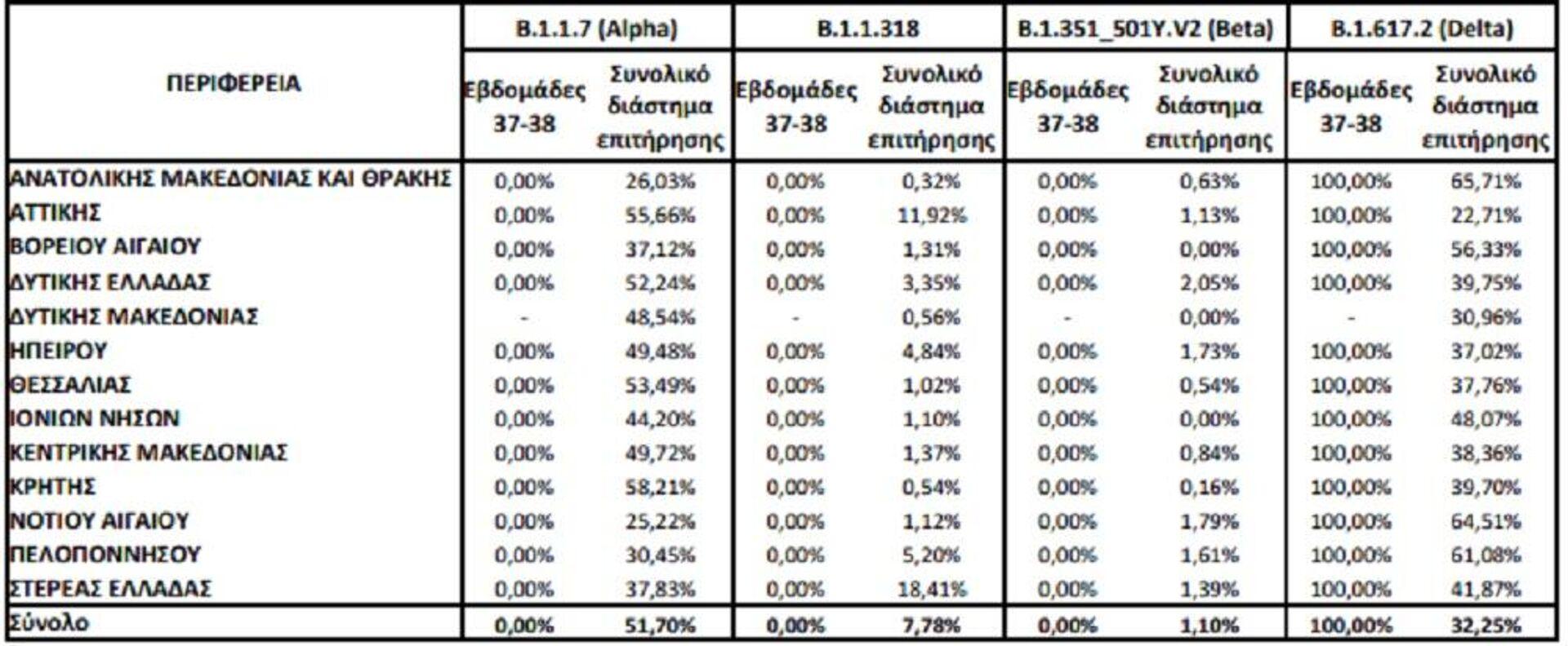 Ποσοστό εγχώριων θετικών δειγμάτων για τα τέσσερα συχνότερα στελέχη ειδικού ενδιαφέροντος ή υπό παρακολούθηση του ιού SARS-CoV-2 επί του συνόλου των ελεγχθέντων δειγμάτων από τυχαία δειγματοληψία, ανά Περιφέρεια για το 15νθήμερο από 13/09/2021 έως 26/09/2021 και για το χρονικό διάστημα από την έναρξη λειτουργίας του Εθνικού Δικτύου Γονιδιωματικής Επιτήρησης του ιού SARS-CoV-2 μέχρι σήμερα - Sputnik Ελλάδα, 1920, 14.10.2021