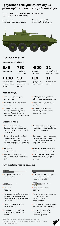 «Bumerang»: Το ρωσικό αμφίβιο τεθωρακισμένο όχημα μάχης τελευταίας γενιάς - Sputnik Ελλάδα